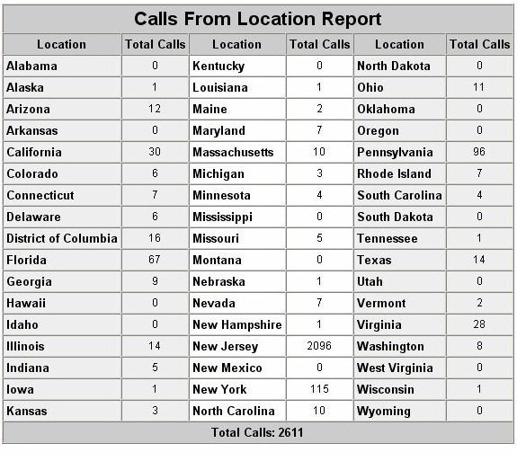 Call By Location Report