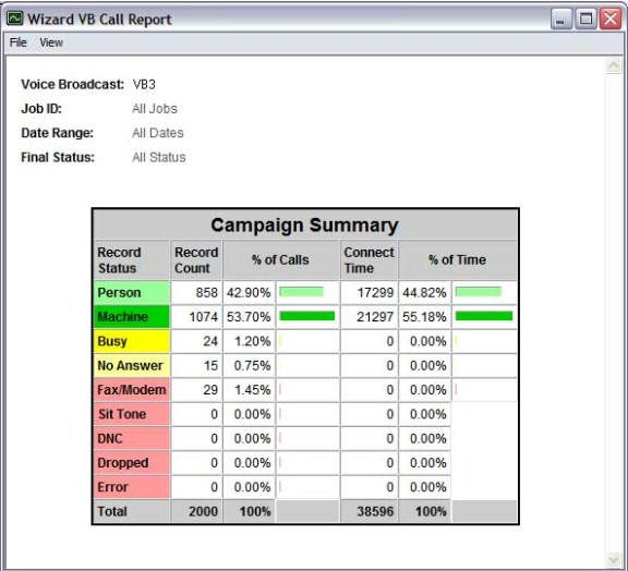 Campaign Summary Report